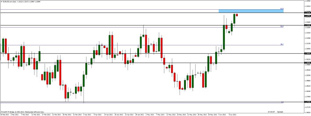 Near future of EUR/USD?