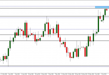 Near future of EUR/USD?