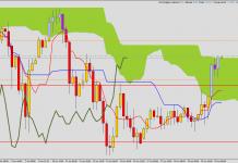 Ichimoku - new position: long GBP/JPY