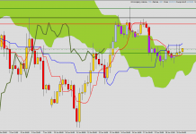 NZD/USD end of down trend