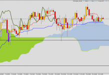Ichimoku - long on CAD/JPY with little stop loss