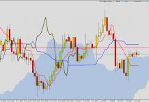 Ichimoku - EUR/AUD long signal