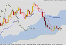 Ichimoku - sell signal on EUR/JPY