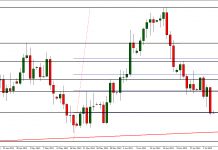 Another minimum today on EUR/USD?