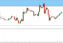 Another faild attack on resistance. Time for bigger correction on EUR/USD?