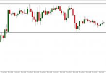 EUR/USD closed between 1.3240 - 1.3230. Break today?
