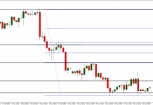 EUR/USD wciąż bez wyłamania. W tym tygodniu trend boczny?