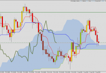 EUR/JPY - buy signal from Ichimoku system. Strong support is working.