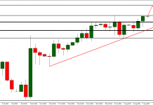 EUR/USD near key resistance. More bullish move is almost sure?