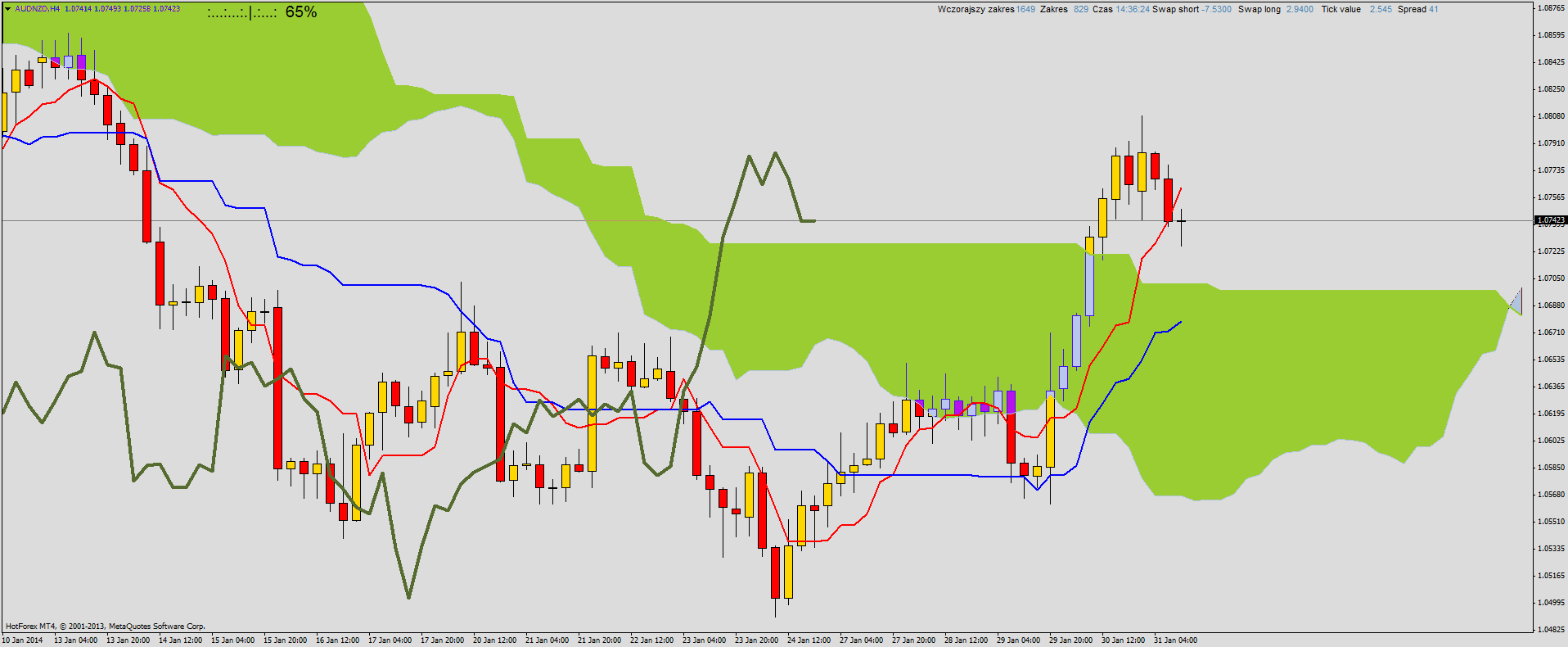 Aud nzd forex news - Australian dollar to New Zealand dollar Chart - Forex Market. AUD/NZD ...