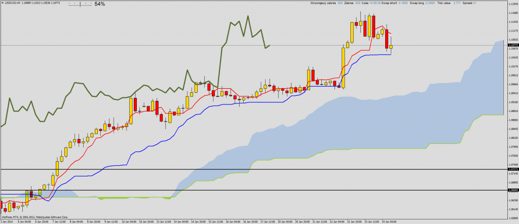 Ichimoku review of the day