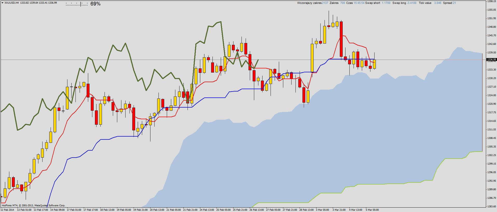 Xau usd trading signals