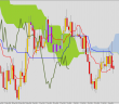 Example of price chart with Ichimoku lines and Kumo