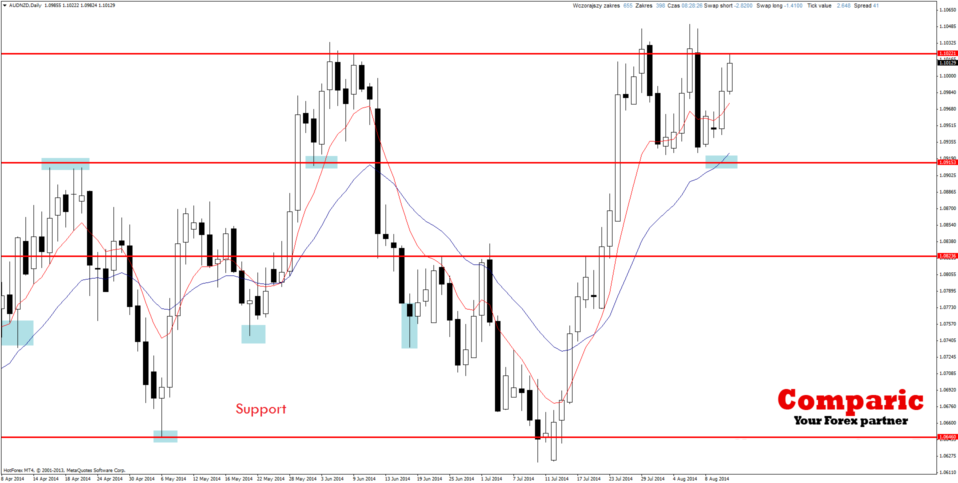 Action forex nzd usd