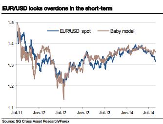 Obecne krótkie pozycje na EUR/USD wyglądają na silnie przesadzone