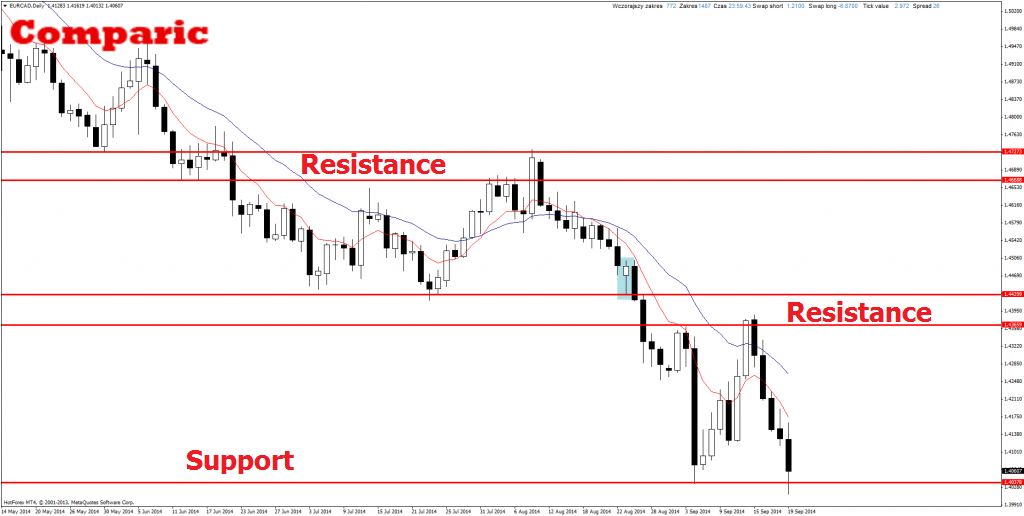 Binary option support and resistance