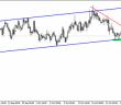 EURAUD 28.10_chart
