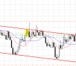 Trade with swap 22 of october 2014: EURTRY, EURZAR