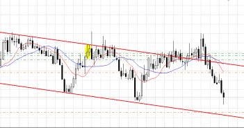 Trade with swap 29 of october 2014: EURAUD, EURTRY, EURZAR