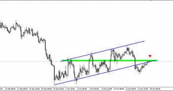 NZDUSD 28.10_chart