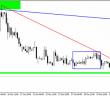 EURGBP_chart 05.11