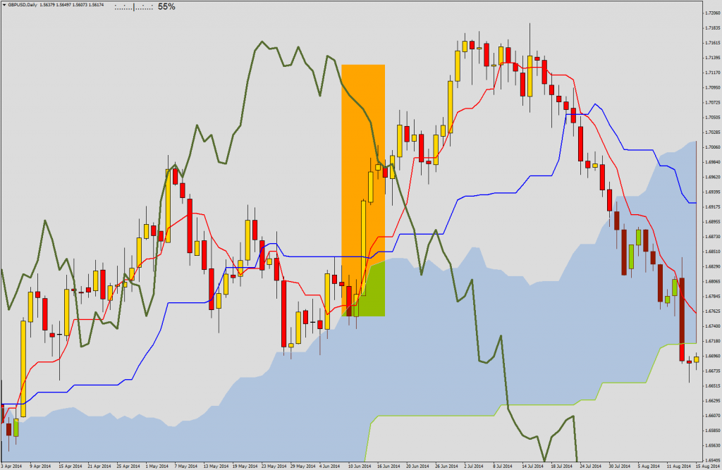 Strong buy signal. Price leaving Kumo, Tenkan crosses Kijun from below, additionaly Chikou finds itself above the price (uptrend).