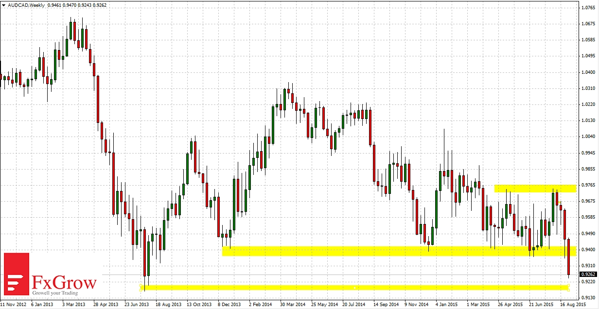 Aud/cad forex chart
