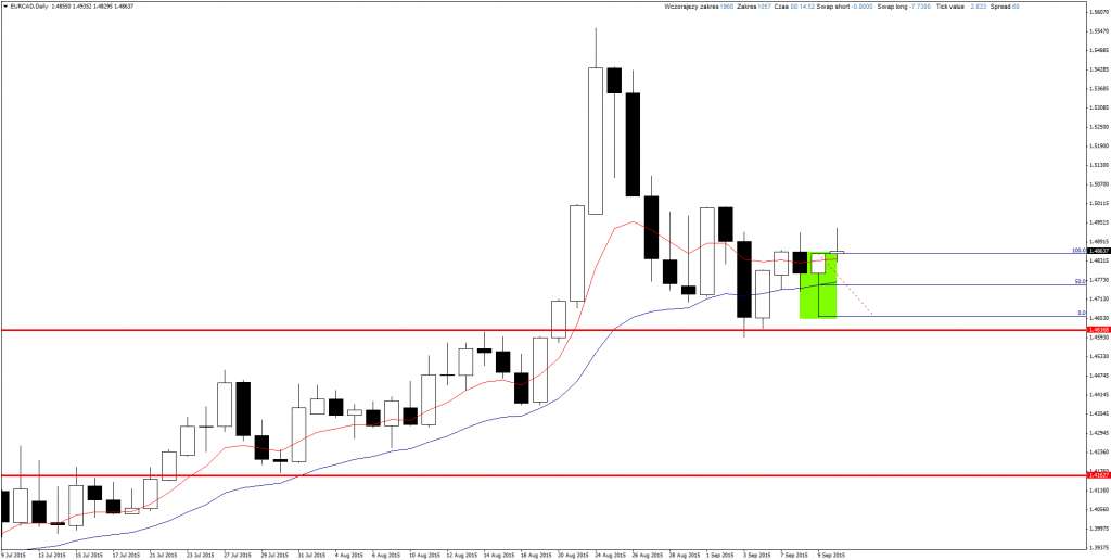 Action forex gbp/aud