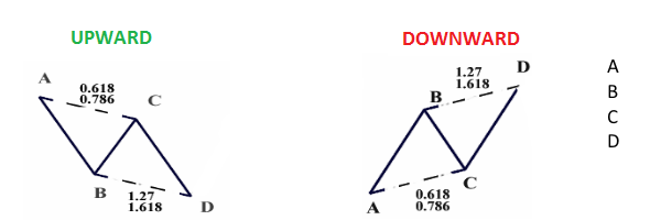 Forex abcd formation