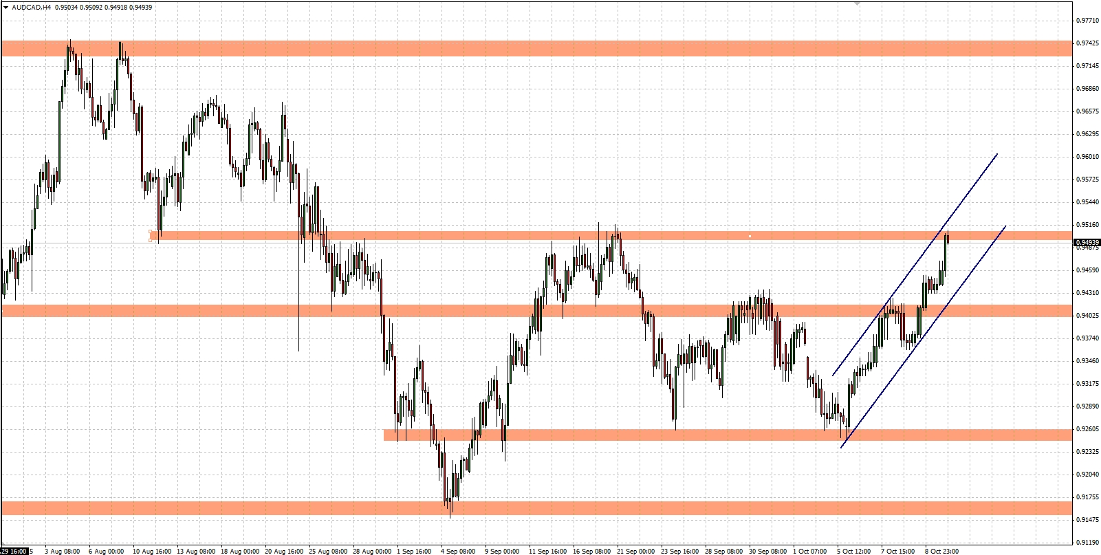 Intraday forex analysis