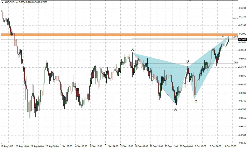 Harmonic Trading - AUDCHF - Bearish Butterfly - comparic.com