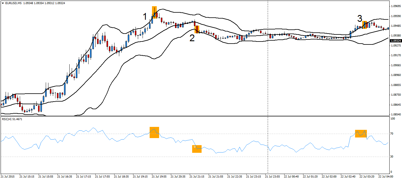 Binary options with bollinger bands