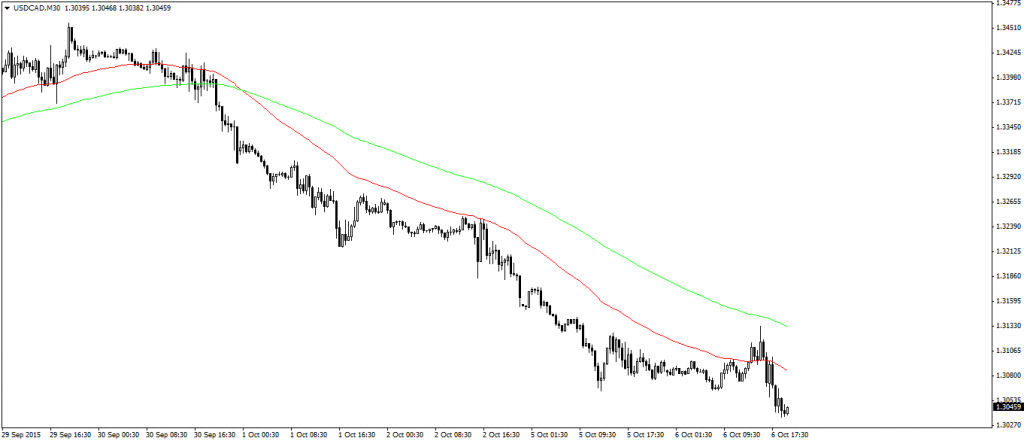 Chart 2 – Strong downtrend