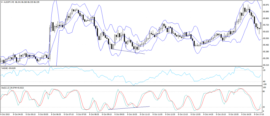Chart 5 – divergence while buy signal is generating