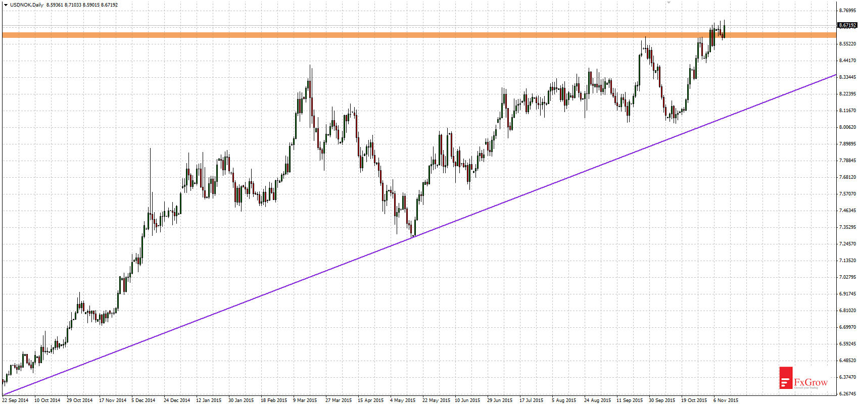 Ubs daily forex europe