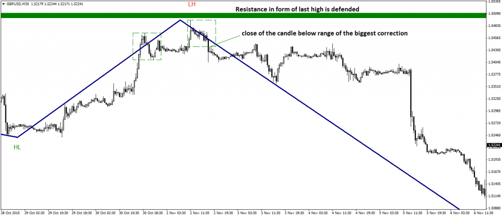 Forex price based charts