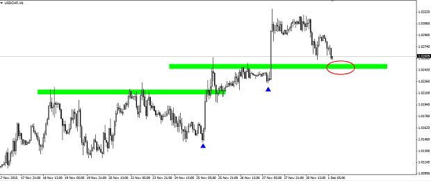Options trading near expiration
