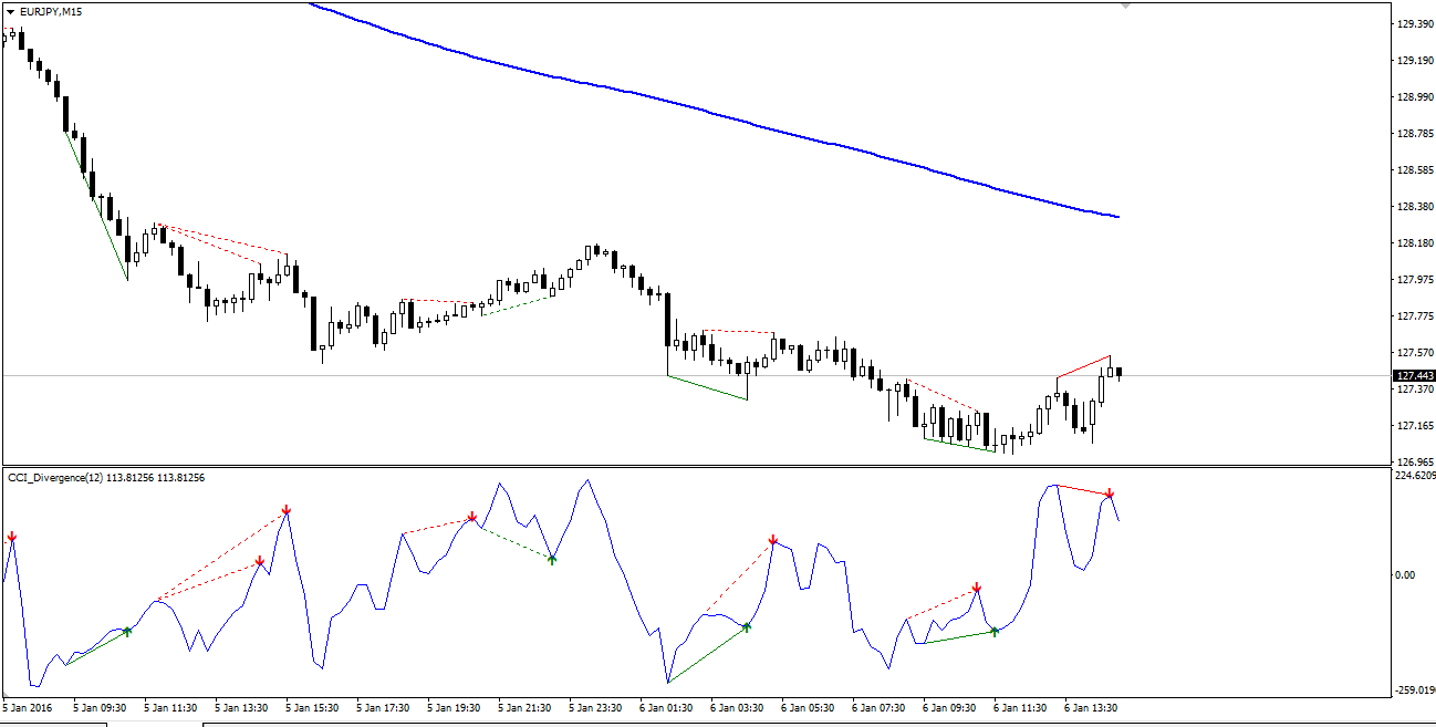 Binary options divergence strategy