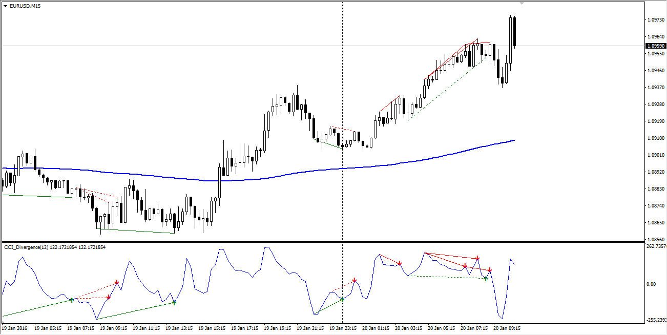 cci divergence binary options strategy
