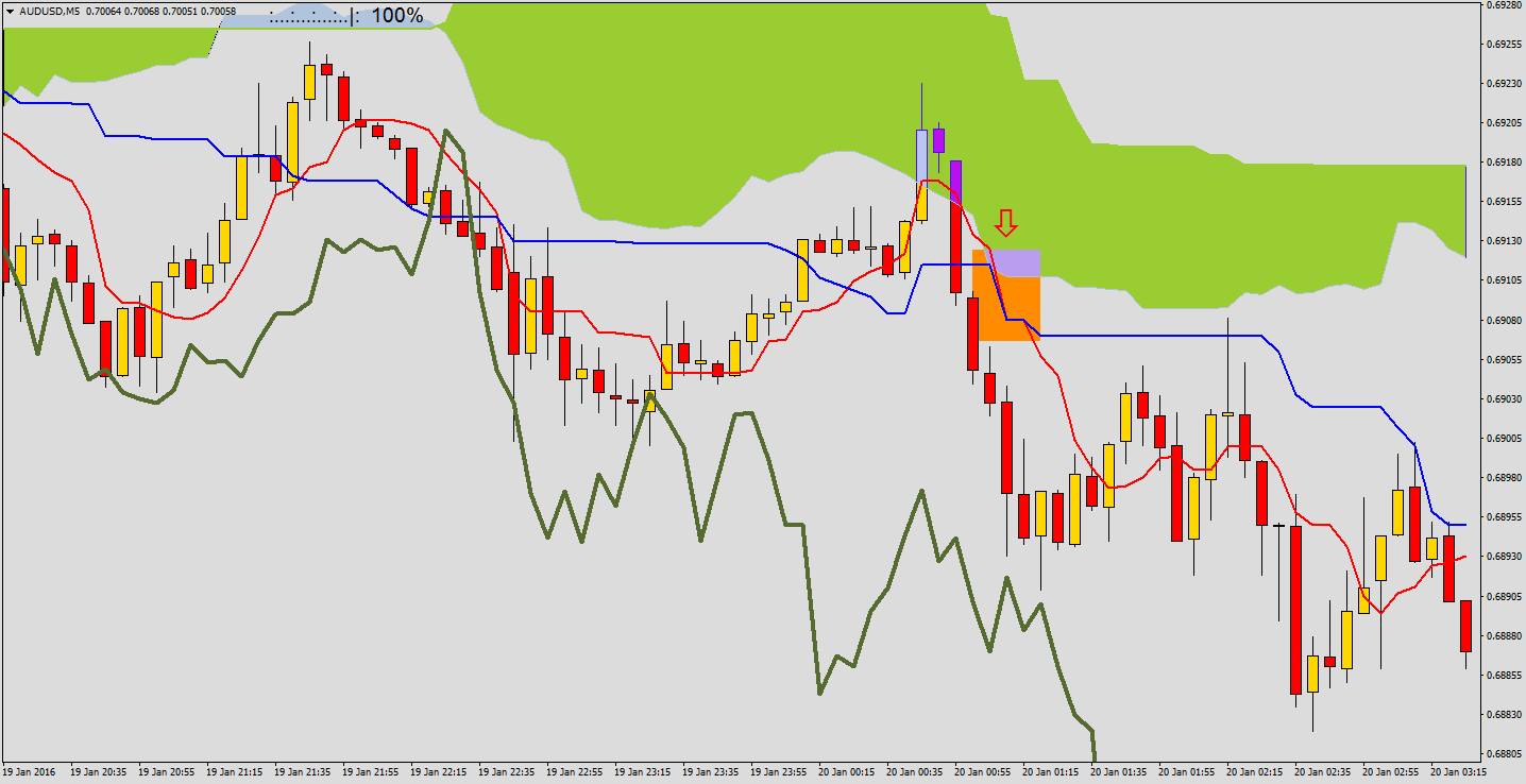 Binary options ichimoku strategy
