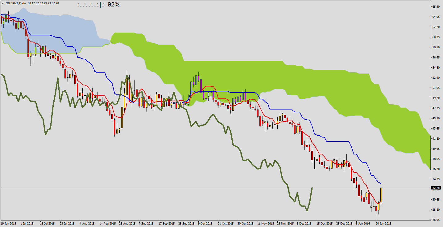 Ichimoku kijunsen strategy for binary
