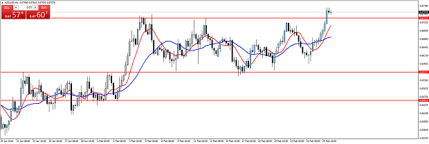 Forex h4 breakout