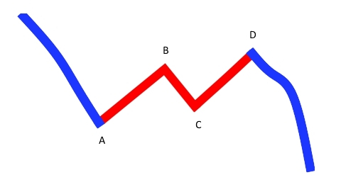 EDU_simple_ABCD_correction_downtrend