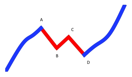 EDU_simple_ABCD_correction_uptrend