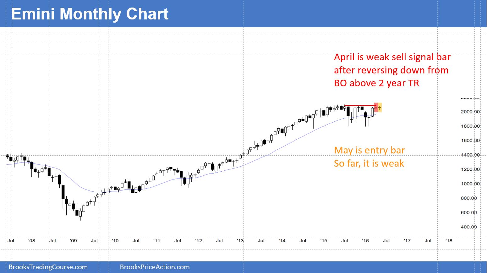 Emini trading signals live