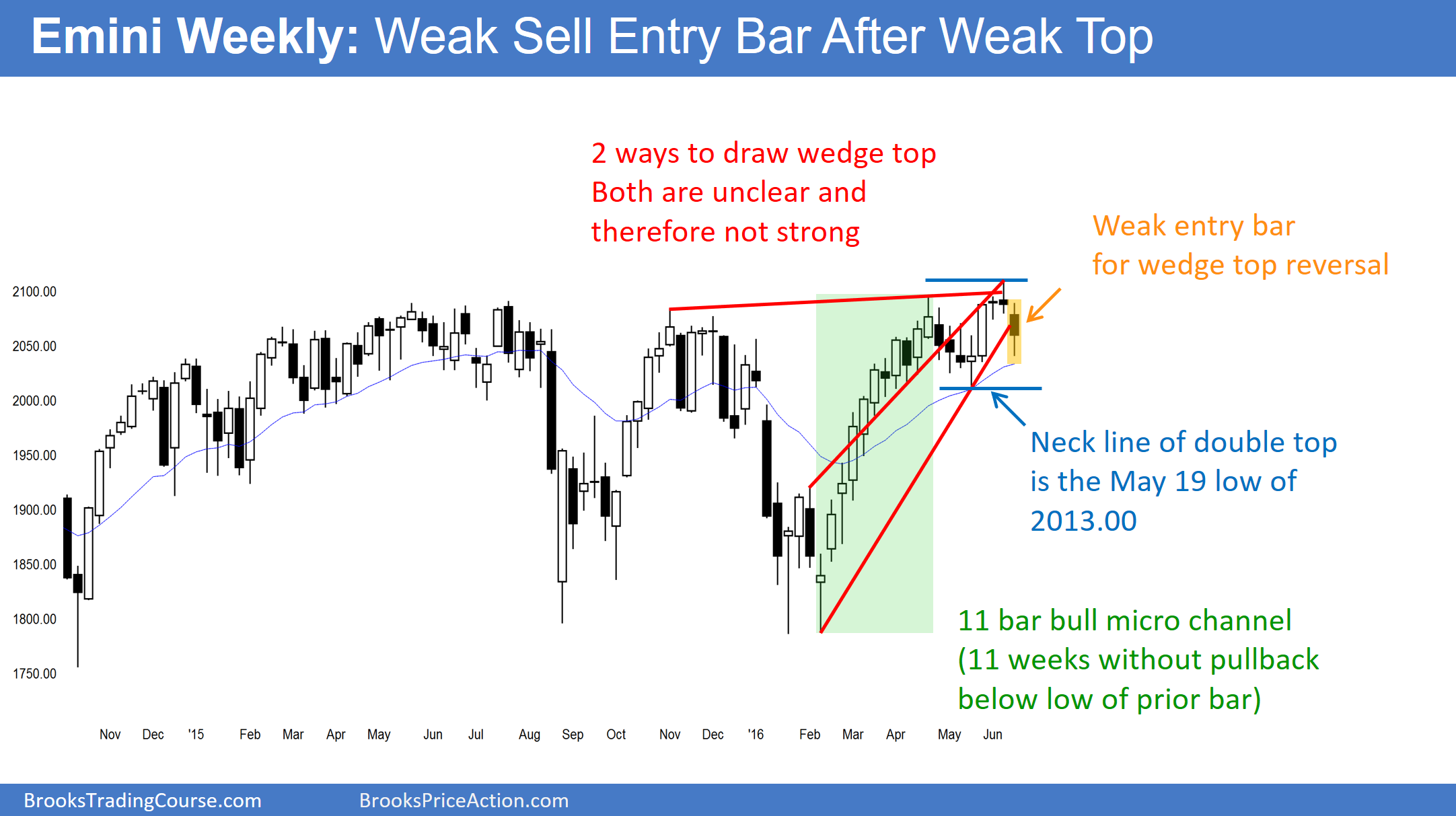The bar on this week's weekly S&P500 Emini futures candlestick chart closed in the middle of its range. It also closed in the middle of the 3 month trading range. It is neutral.
