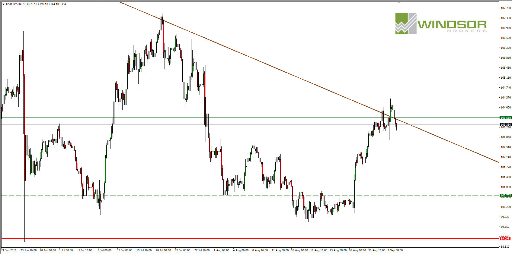 Attempts on break out forex