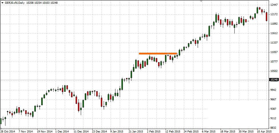 common mistake of novice investors