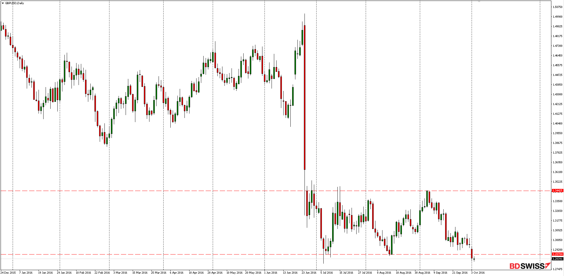 gbpusd-daily-2