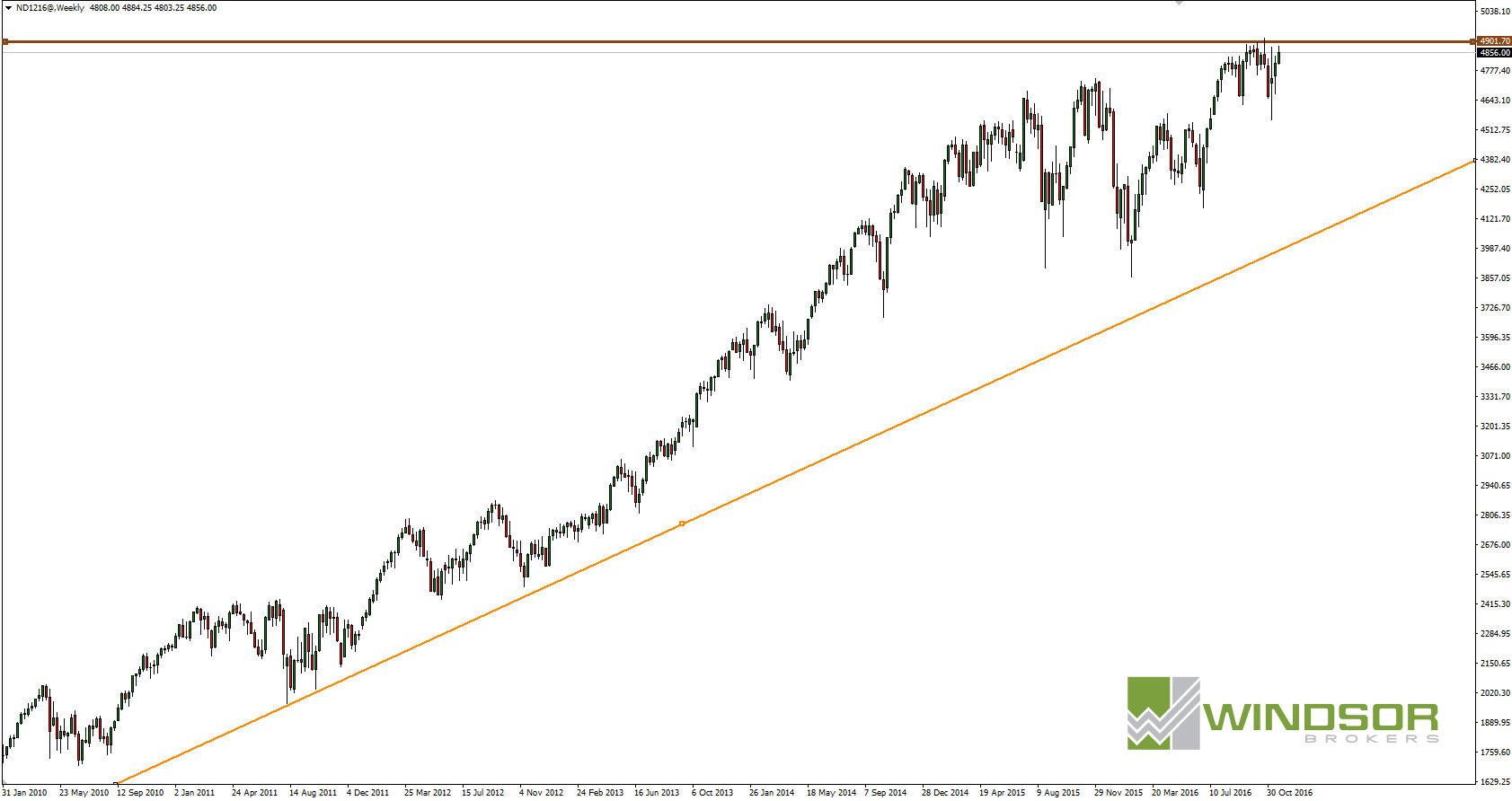 NASDAQ W1